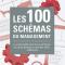 100 schémas du management